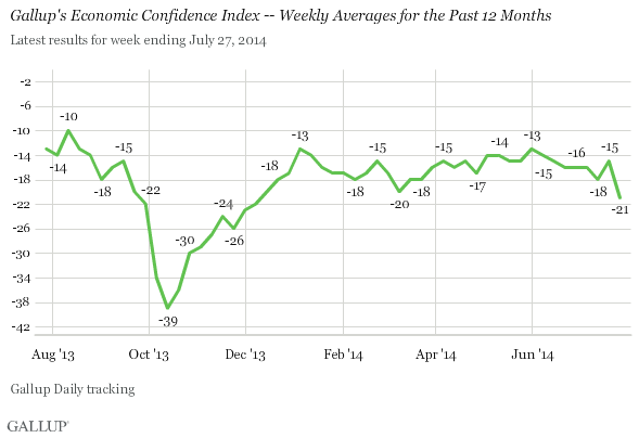 ccmwyuekrk6t5oufqzc4ra U.S. Economic Confidence Drops Sharply