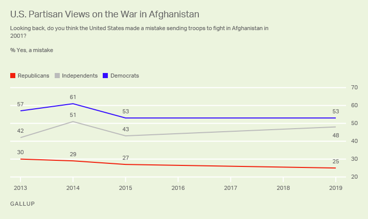 Line graph. U.S. partisan group differences in views of the wisdom of the war in Afghanistan.