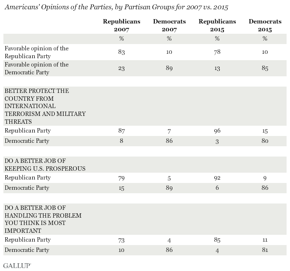 Americans' Opinions of the Parties, by Partisan Groups for 2007 vs. 2015