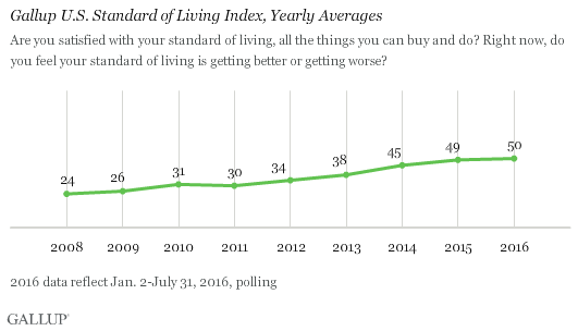 Gallup U.S. Standard of Living Index, Yearly Averages