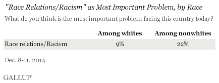 Race Relations/Racism as Most Important Problem, by Race