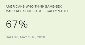 Two in Three Americans Support Same-Sex Marriage