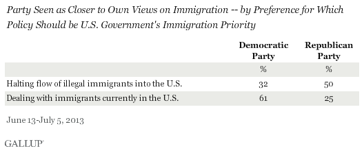 Party Seen as Closer to Own Views on Immigration -- by Preference for Which Policy Should be U.S. Government's Immigration Priority, June-July 2013