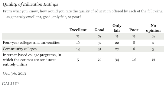 Quality of Education Ratings