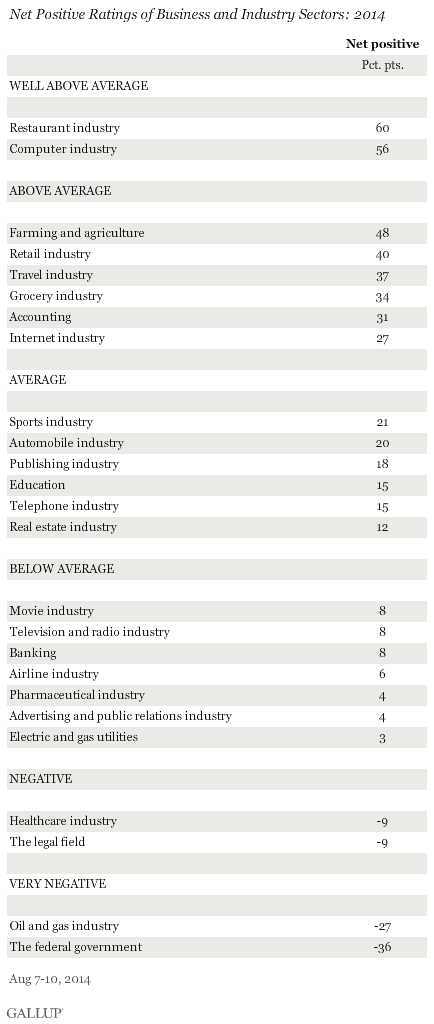 Net Positive Ratings of Business and Industry Sectors: 2014