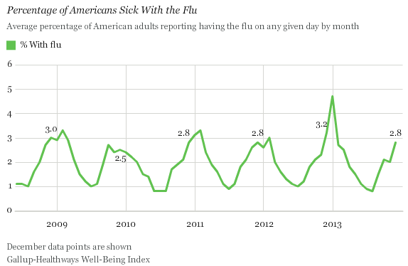 Americans Sick With the Flu