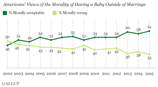 Americans' Views of the Morality of Having a Baby Outside of Marriage