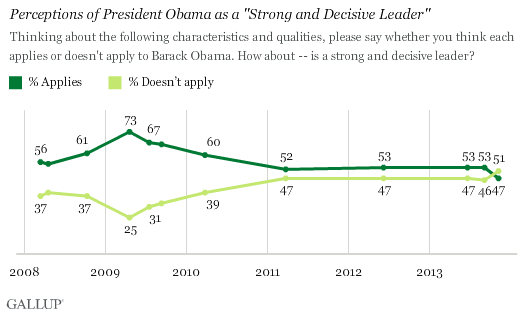 "Trend: Perceptions of President Obama as a ""Strong and Decisive Leader"""