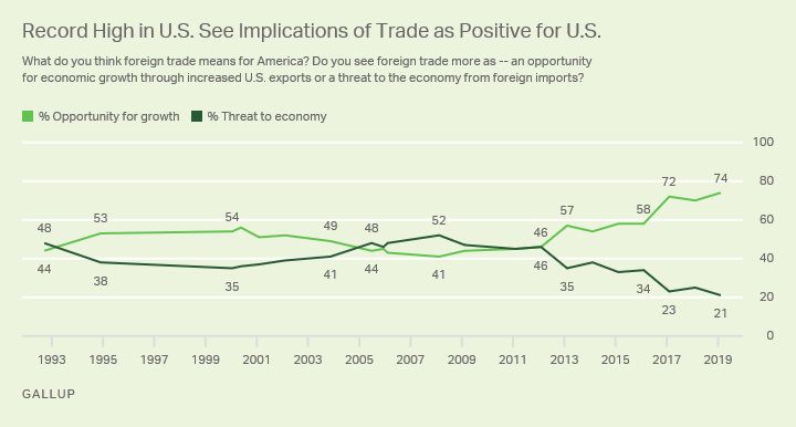 Line graph. A new high of 74% view trade as an opportunity for U.S. economic growth rather than a threat from foreign imports.