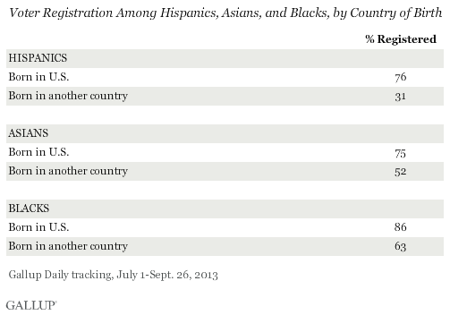 Voter Registration Among Hispanics, Asians, and Blacks, by Country of Birth, July-September 2013