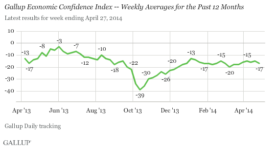 Gallup Economic Confidence Index -- Weekly Averages for the Past 12 Months