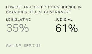 Americans' Confidence in Government Takes Positive Turn