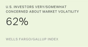 Market Volatility a Growing Concern for U.S. Investors