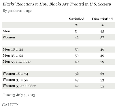 Blacks' Reactions to How Blacks AreTreated in U.S. Society, by Gender and Age