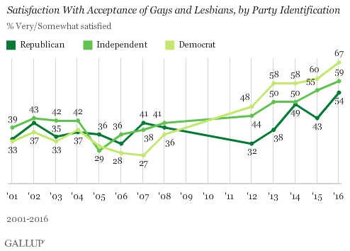 Trend: Satisfaction With Acceptance of Gays and Lesbians, by Party Identification