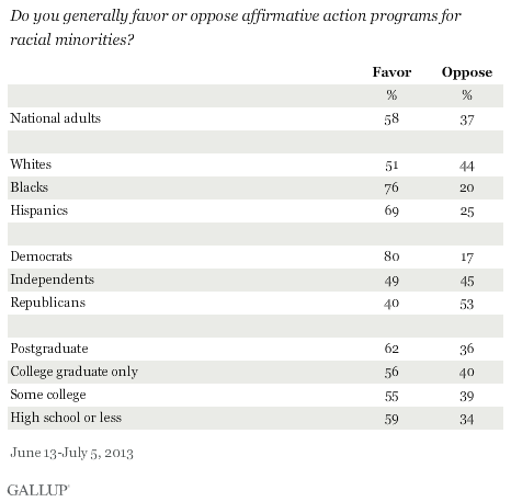 Do you generally favor or oppose affirmative action programs for racial minorities? June-July 2013