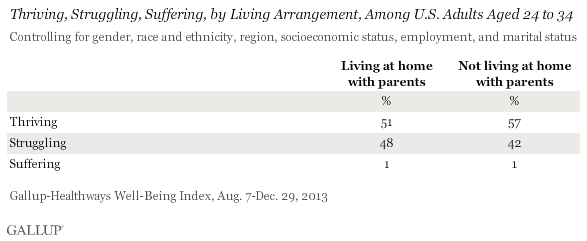 Thriving, Struggling, Suffering, by Living Arrangement, Among U.S. Adults Aged 24 to 34, August-December 2013