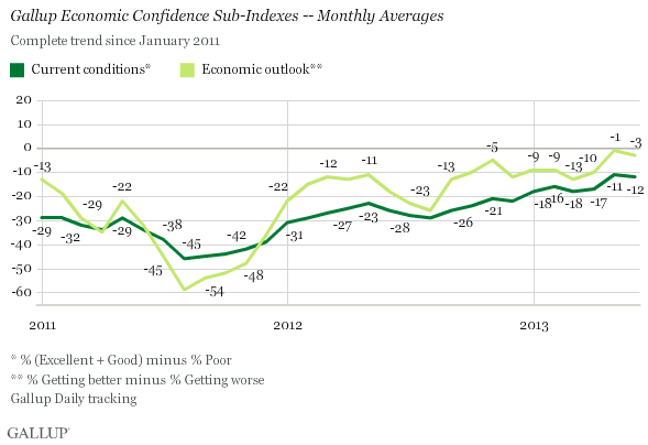 Sub-Indexes for Economic Confidence Index Score