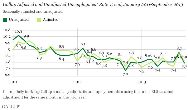 Gallup Adjusted and Unadjusted Unemployment Rate Trend, January 2011-September 2013