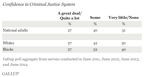 Confidence in Criminal Justice System, Aggregated 2011-2014 data