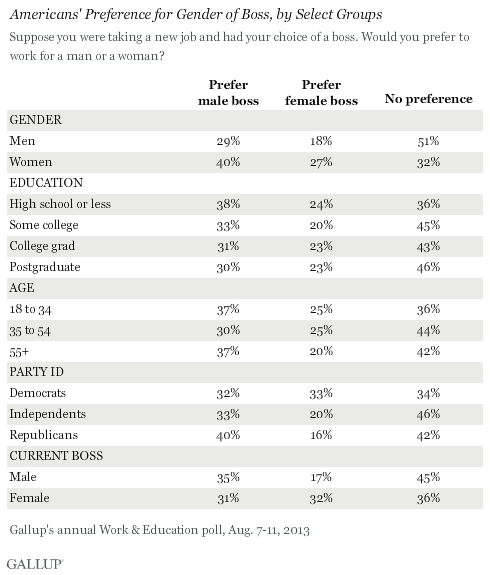 Americans' Preference for Gender of Boss, by Select Groups