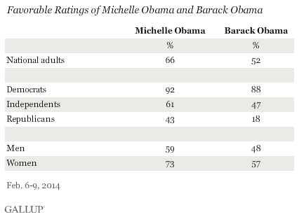 Favorable Ratings of Michelle Obama and Barack Obama, February 2014