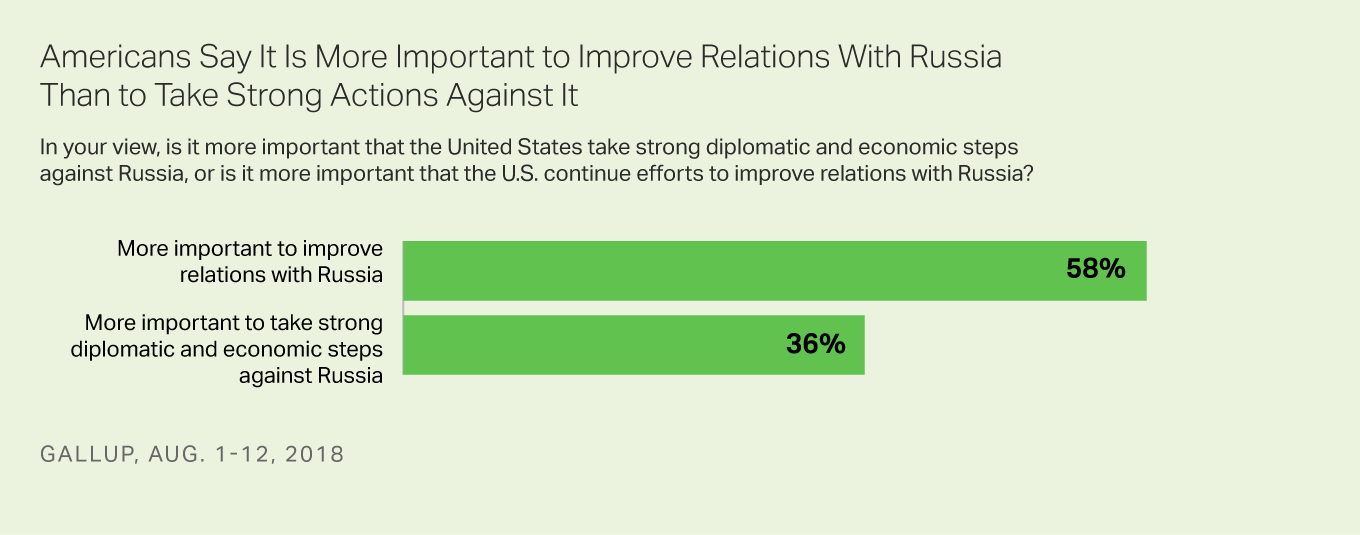 Bar graph showing 58% in U.S. think improving relations with Russia is more important, while 36% prefer strong sanctions.