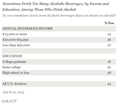 Sometimes Drink Too Many Alcoholic Beverages, by Income and Education, Among Those Who Drink Alcohol