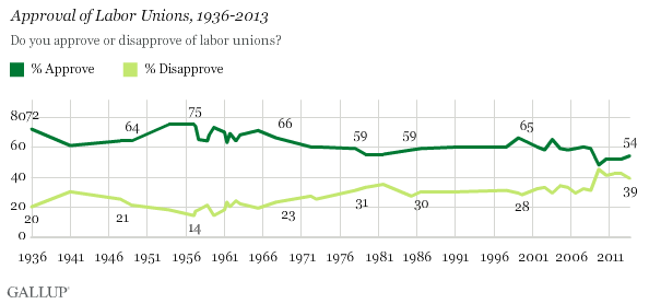 Approval of Labor Unions, 1936-2013