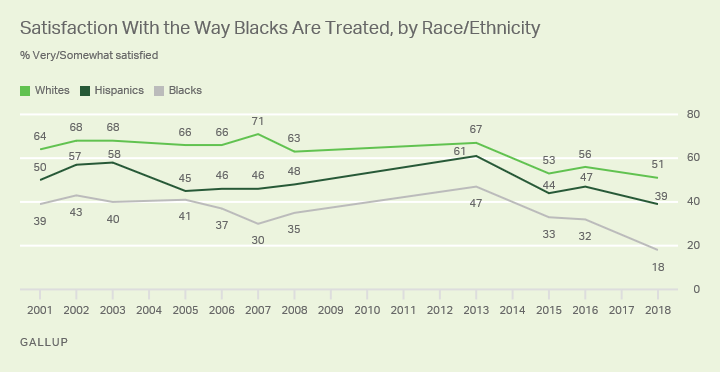 Line graph. Satisfaction with the way blacks are treated in society, by race and ethnicity.