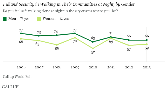 Trend: Indians' Security in Walking in Their Communities at Night, by Gender