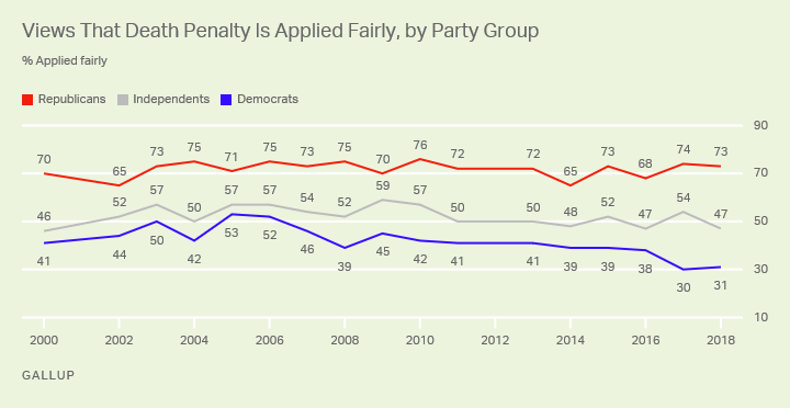 Line graph. Republicans are more likely than Democrats or independents to say the death penalty is applied fairly.