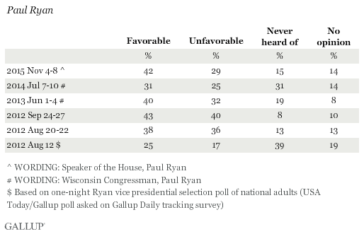 Favorability Ratings of Paul Ryan