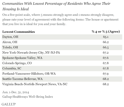 Communities With Lowest Percentage of Residents Who Agree Their Housing Is Ideal