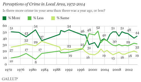 Perceptions of Crime in Local Area, 1972-2014
