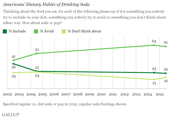 Americans' Dietary Habits of Drinking Soda