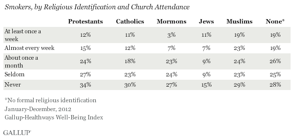 Smokers, by Religious Identification and Church Attendance, January-December 2012