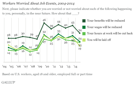 Workers Worried About Job Events, 2004-2014