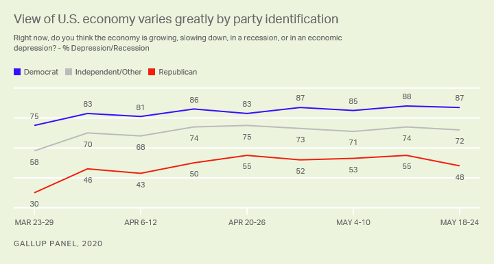 Economy-by party