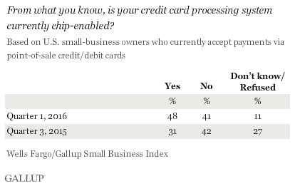 Trend: From what you know, is your credit card processing system currently chip-enabled?