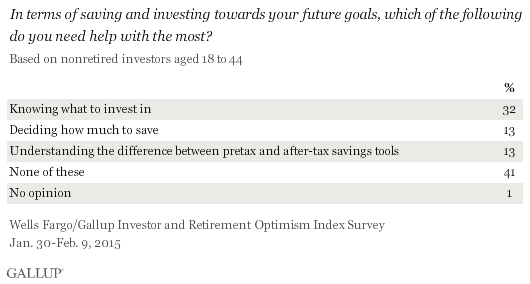 In terms of saving and investing towards your future goals, which of the following do you need help with the most? From January-February 2015