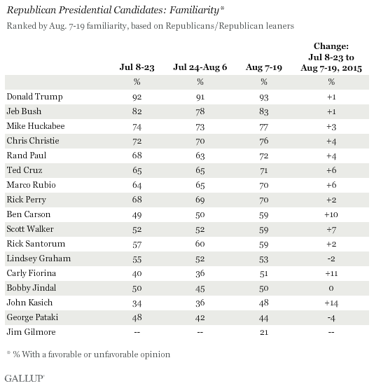 Republican Presidential Candidates: Familiarity, July and August 2015