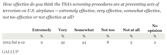 How effective do you think the TSA's screening procedures are at preventing acts of terrorism on U.S. airplanes -- extremely effective, very effective, somewhat effective, not too effective or not effective at all?