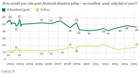How would you rate your financial situation today -- as excellent, good, only fair or poor?