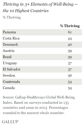Thriving in 3+ Elements of Well-Being -- the 10 Highest Countries, 2013