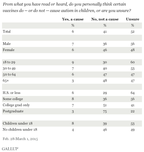 Vaccines Dont Cause Autism Because >> In U S Percentage Saying Vaccines Are Vital Dips Slightly