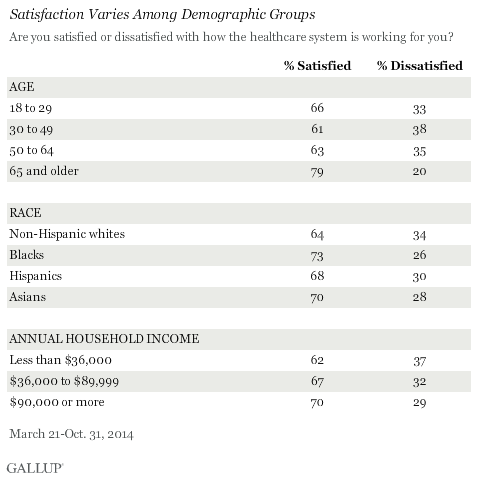 Satisfaction With U.S. Healthcare System Varies Among Demographic Groups, 2014 results