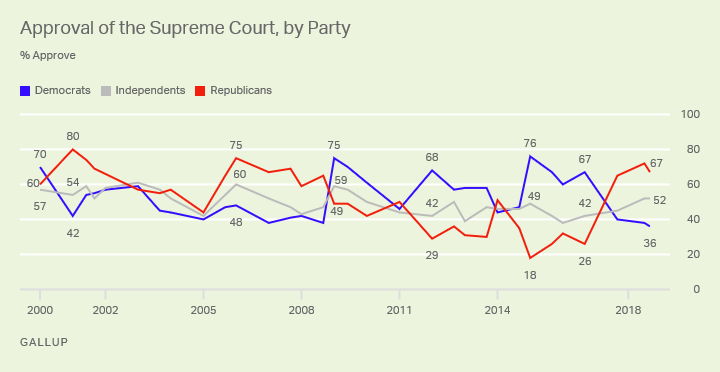 Line graph. Two-thirds of Republicans approve of the Supreme Court, compared with 36% of Democrats.