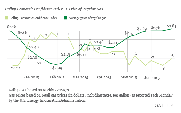 Gallup Economic Confidence Index vs. Price of Regular Gas