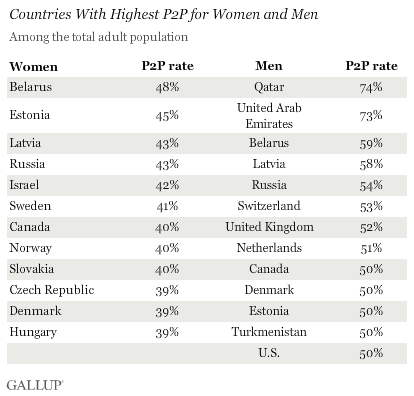 Countries With Highest P2P for Women and Men